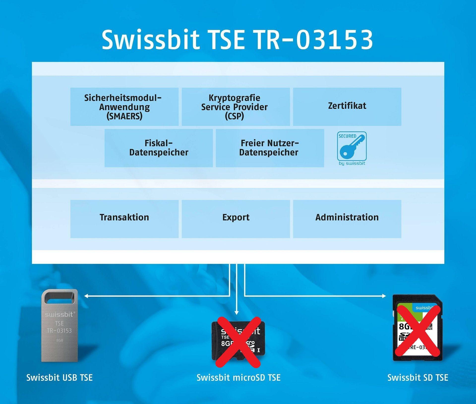 Swissbit TSE-Einheit als USB-Stick